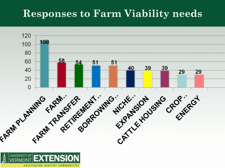 Responses to Farm Viability needs