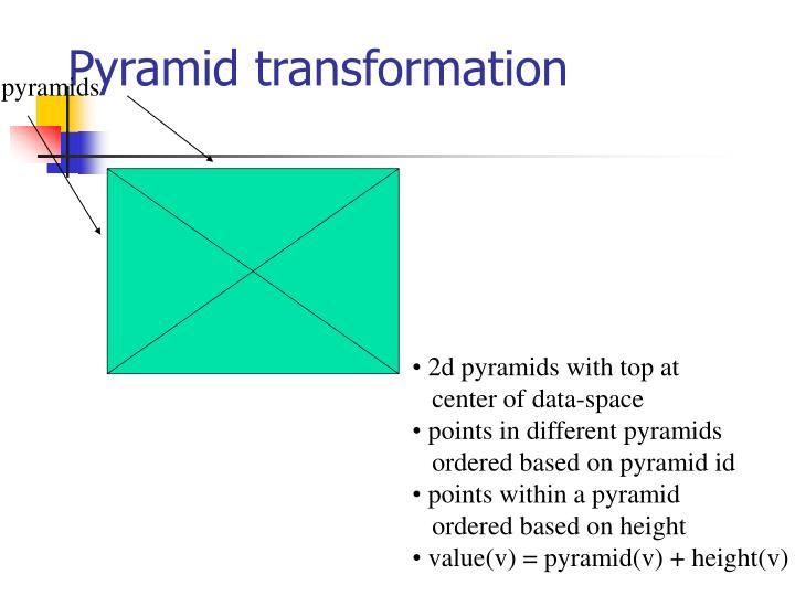 Pyramid transformation