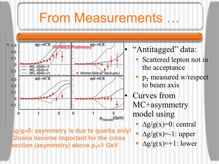 From Measurements …