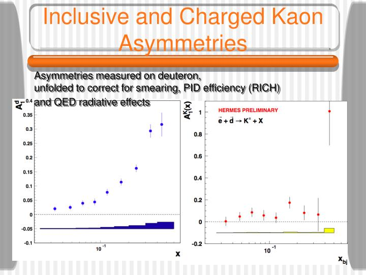 Inclusive and Charged Kaon Asymmetries