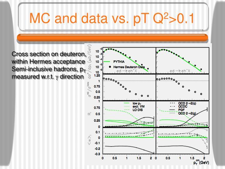 MC and data vs. pT Q