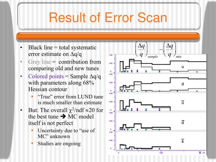 Result of Error Scan