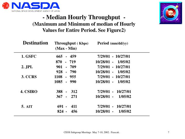 - Median Hourly Throughput  -