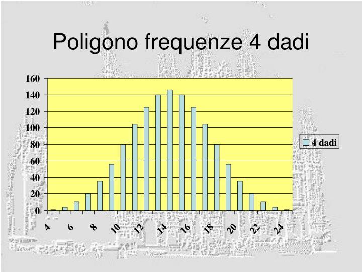 Poligono frequenze 4 dadi
