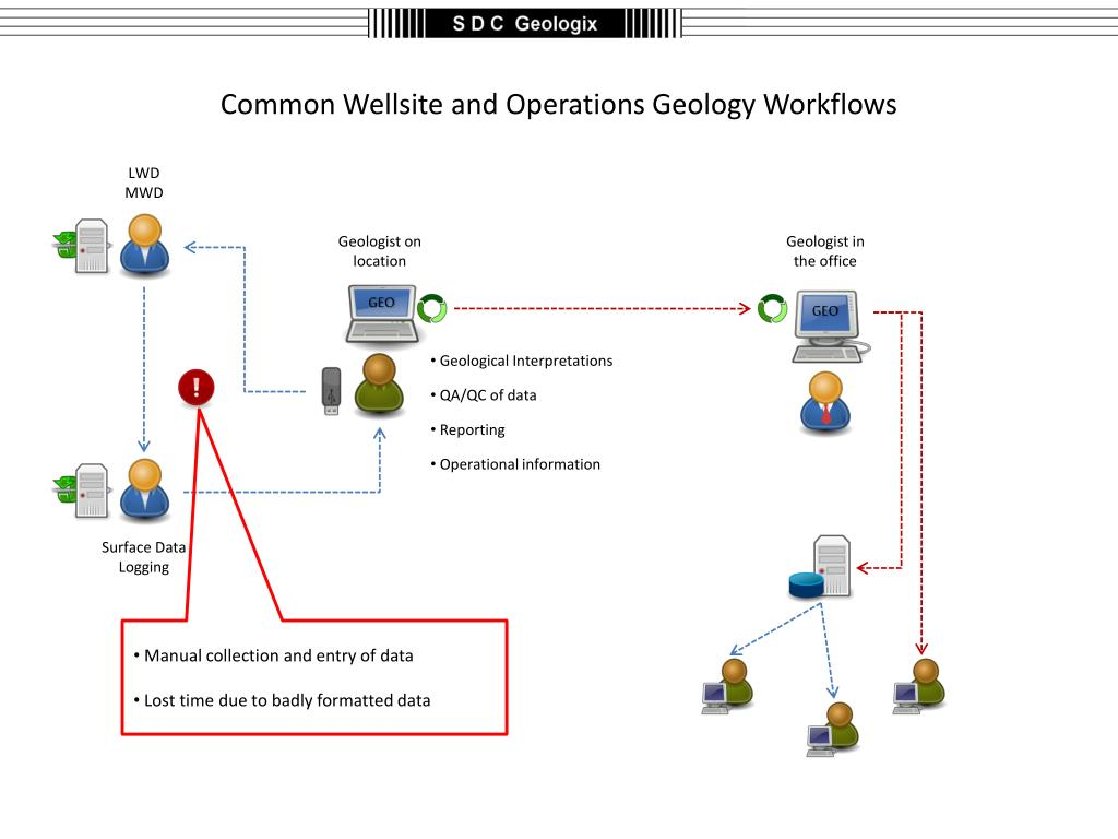 datalog wellsite operations manual