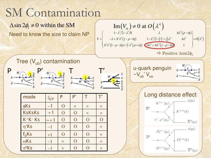Sm contamination