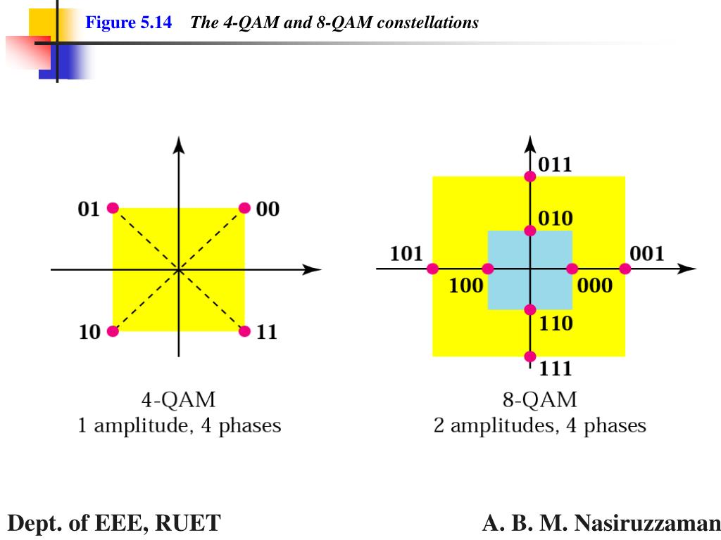 Figure 514 The 4 QAM And 8 Constellations