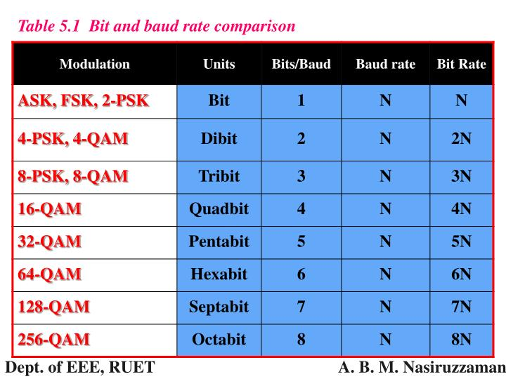 Table 5.1  Bit and baud rate comparison