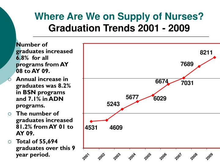 Ppt Texas Center For Nursing Workforce Studies Update
