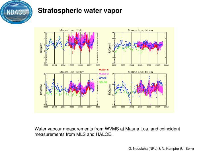 Stratospheric water vapor