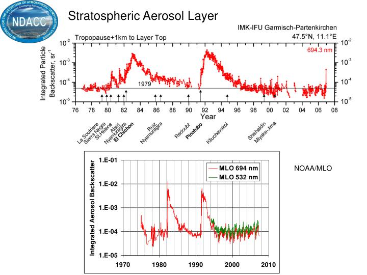 Stratospheric Aerosol Layer