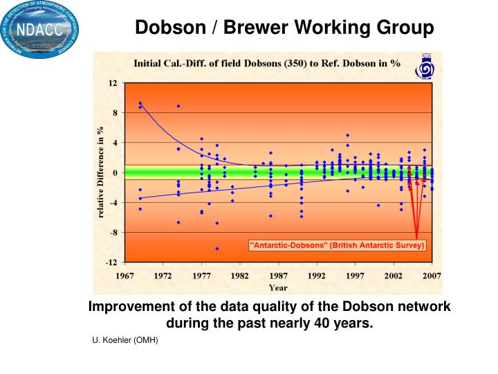Dobson / Brewer Working Group