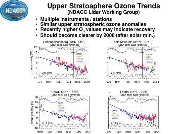 Upper Stratosphere Ozone Trends