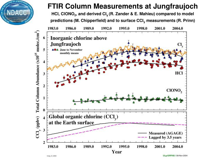FTIR Column Measurements at Jungfraujoch