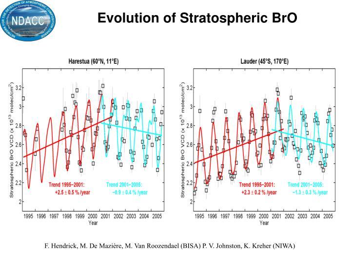 Evolution of Stratospheric BrO