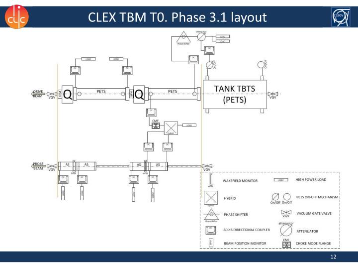 CLEX TBM T0. Phase 3.1 layout
