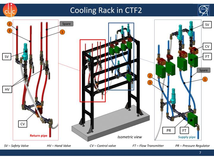 Cooling Rack in CTF2