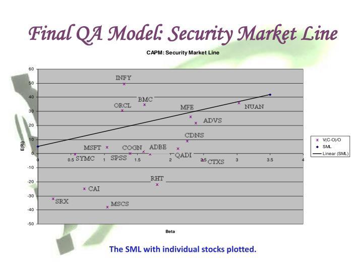 Final QA Model: Security Market Line