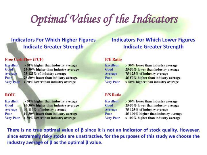 Optimal Values of the Indicators