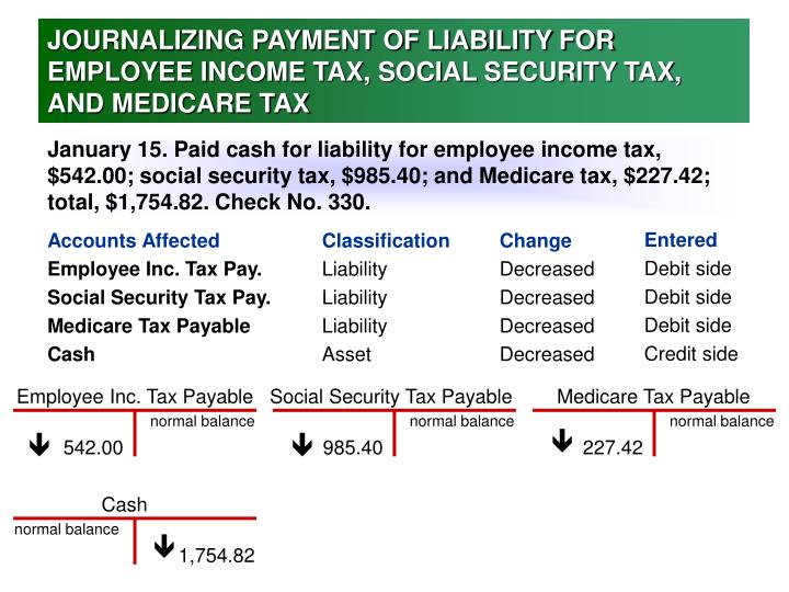 11 social security medicare and employee income tax Tax rates for each social security trust fund maximum taxable earnings social security's old-age, survivors, and disability insurance (oasdi) program and medicare's hospital insurance (hi) program are financed primarily by employment taxes.