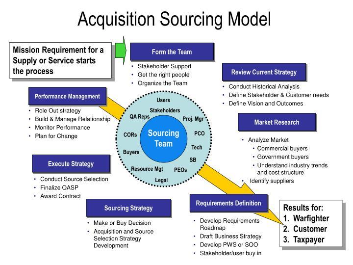 Acquisition sourcing model