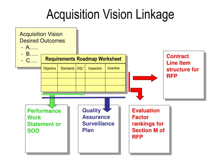 Acquisition vision linkage