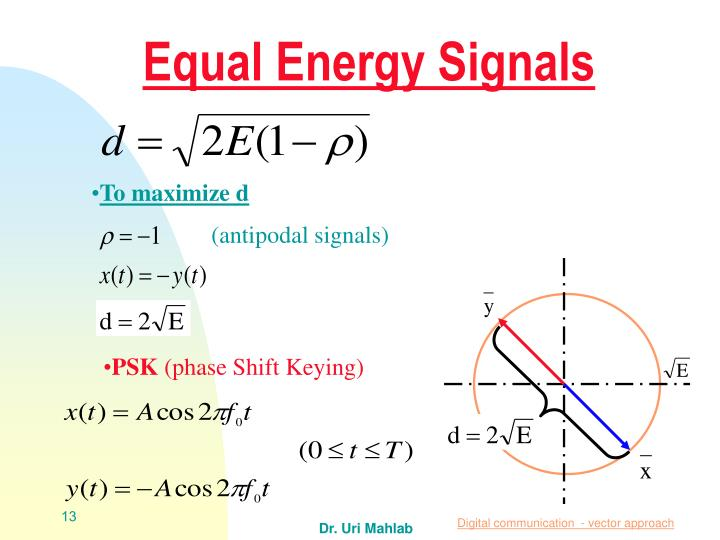 Equal Energy Signals