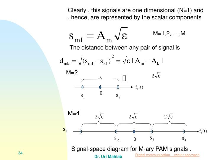 Clearly , this signals are one dimensional (N=1) and , hence, are represented by the scalar components