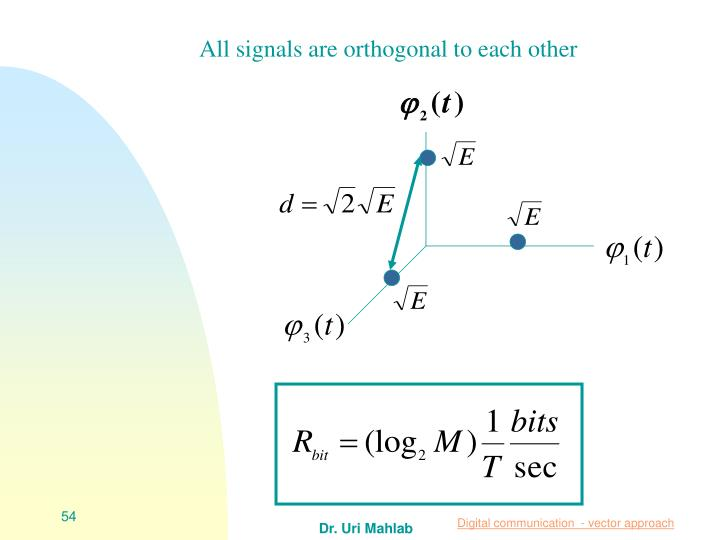 All signals are orthogonal to each other