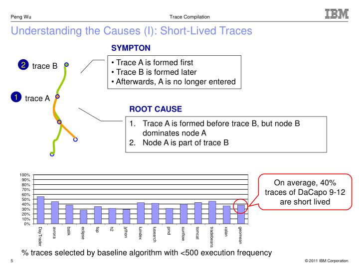 Understanding the Causes (I): Short-Lived Traces