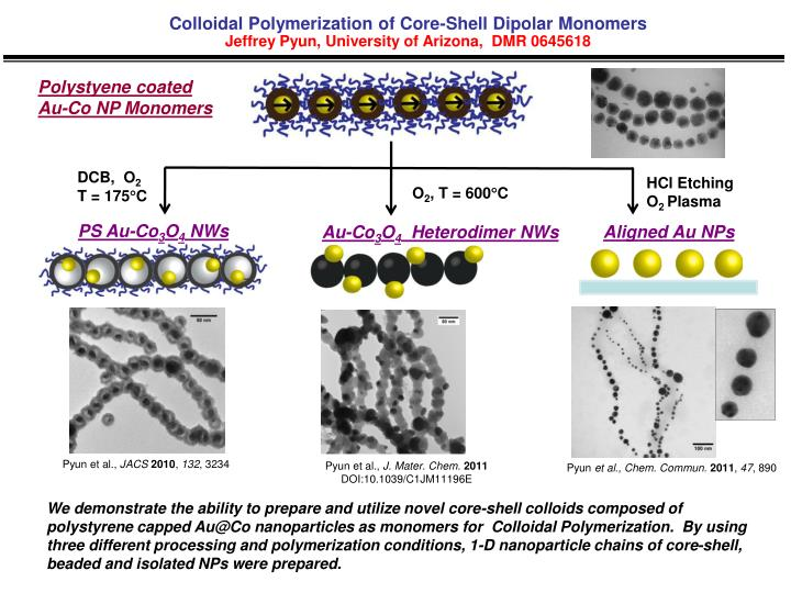 Colloidal Polymerization of Core-Shell Dipolar Monomers