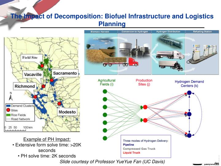 The Impact of Decomposition: Biofuel Infrastructure and Logistics Planning
