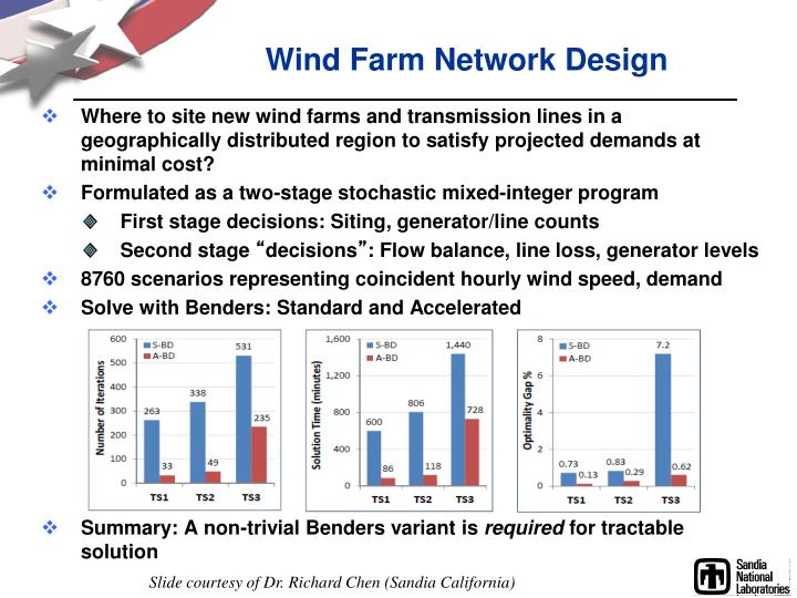Wind Farm Network Design