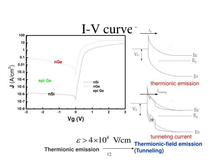 I-V curves