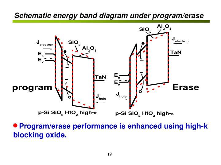Schematic energy band diagram under program/erase