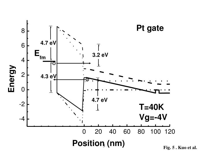Fig. 5 . Kuo et al.