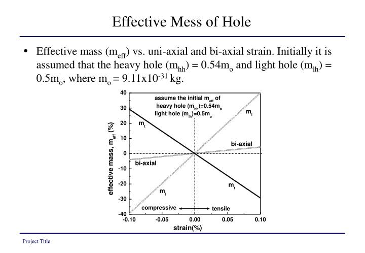 Effective Mess of Hole