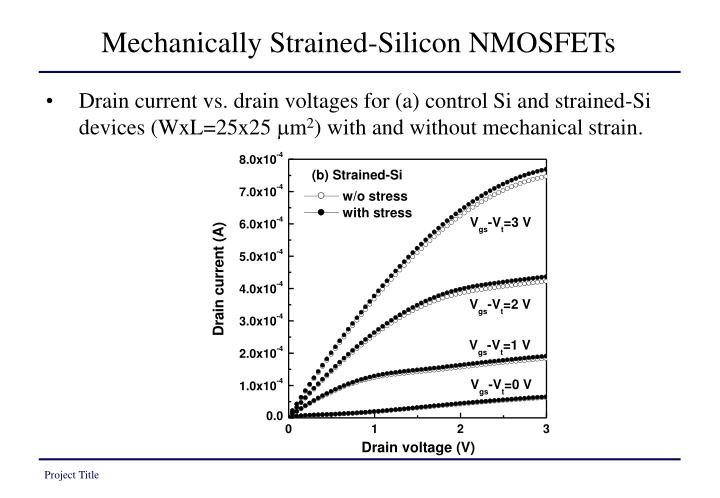 Mechanically Strained-Silicon NMOSFETs