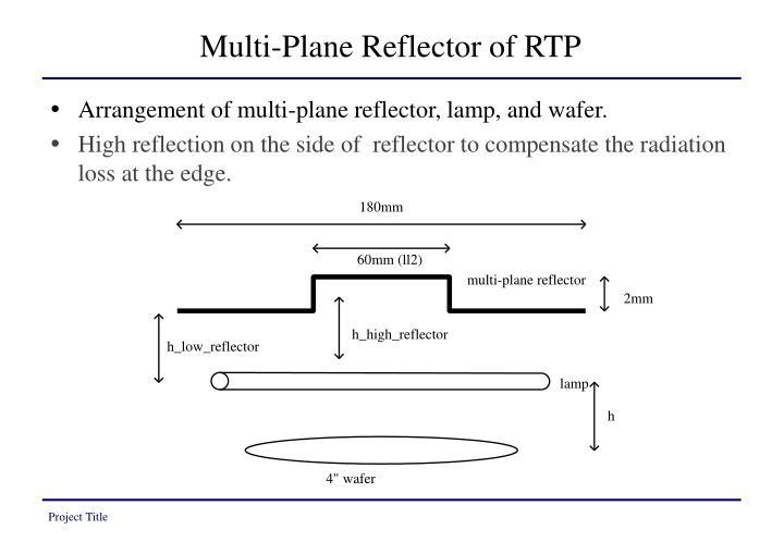 Multi-Plane