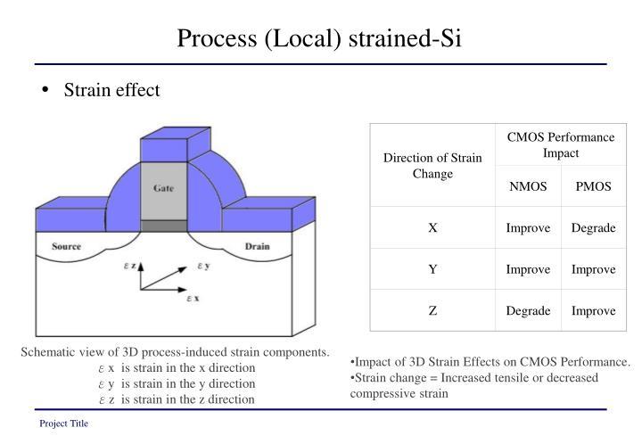 Direction of Strain Change