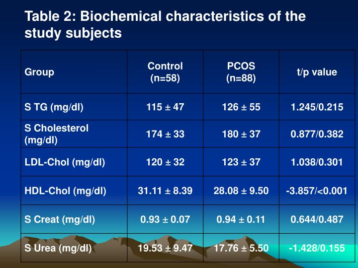 Table 2: Biochemical characteristics of the study subjects