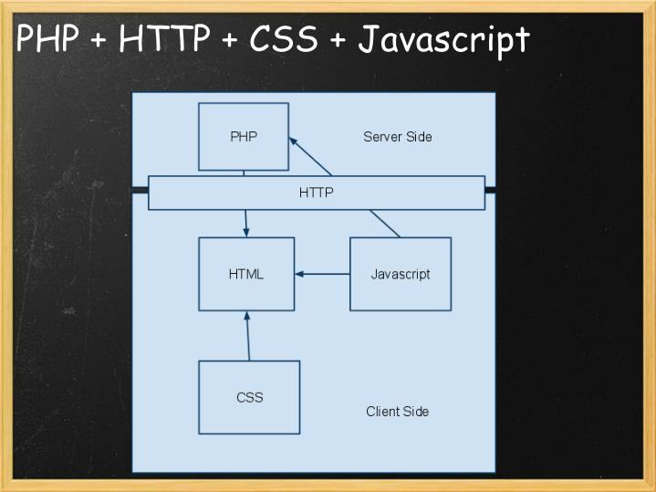 PHP + HTTP + CSS + Javascript
