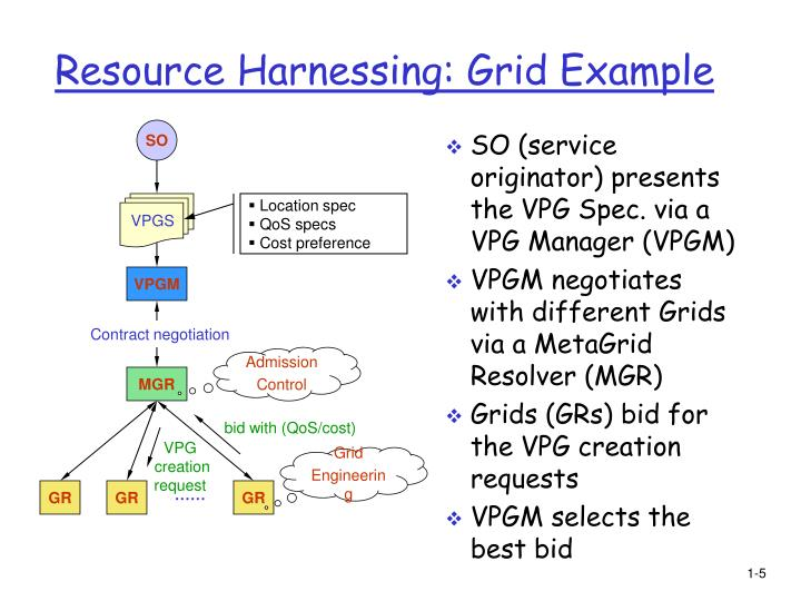Resource Harnessing: Grid Example