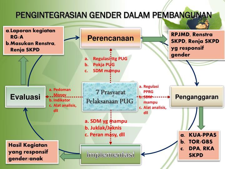 Pengintegrasian gender dalam pembangunan
