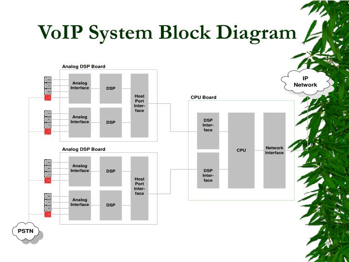 Ppt voip software architecture powerpoint presentation id5202343 voip system block diagram ccuart Image collections