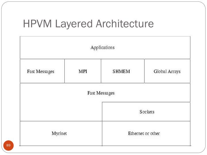 HPVM Layered Architecture
