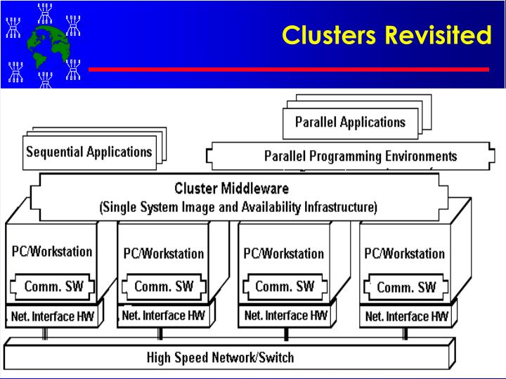 Clusters Revisited
