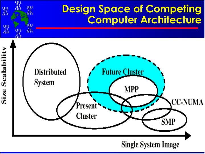 Design Space of Competing Computer Architecture
