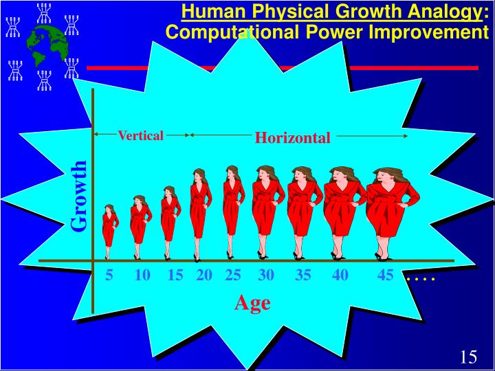 Human Physical Growth Analogy