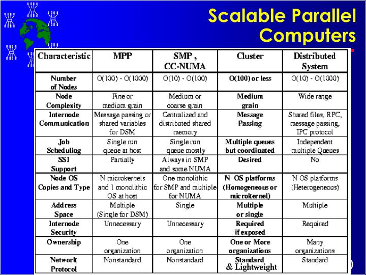 Scalable Parallel Computers